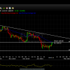 EURJPY  Looking to fade...Shorting the test of the 50 day EMA