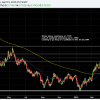 AUDUSD Breaks into the RESISTANCE ZONE....Looking to go long on a pullback tot he 10 day EMA