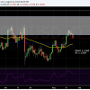 EURUSD Drops out of resistance zone.  Short from 1.1260