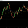 AUDUSD EMA sandwich ...  Moving SL to BE.  Looking for a push above the 50 EMA