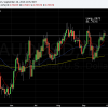 AUDUSD locking in a bit of profits here, moving SL to .7575