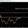 USDJPY looking and trying to break 104.50