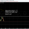 GBPUSD has resistance at 1.2300 in its eyes.  Looking to add on a break below
