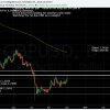 GBPUSD rejected at top of the range.  Moving Stop loss to Break Even