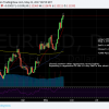 EURUSD Booked profits at 1.1236.  +396 pips.  Looking for a pullback tot he 10 day EMA
