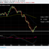USDCAD moved Stop to Break-even.  Lets see if MOMO takes control