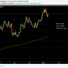EURUSD China throws the dollar for a loop.  Short closed from 1.2037.  + 57 Pips.  Flat