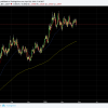 EURUSD boring sideways trading continues.  Has been finding legs at the 10 day EMS