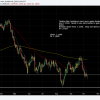 EURUSD testing support once again. remain short.