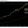 MSFT found support at the 10 week EMA.  15 min caps in short-term