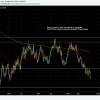 NZDUSD slipping and sliding.  Selling on pushes to the 10 week.