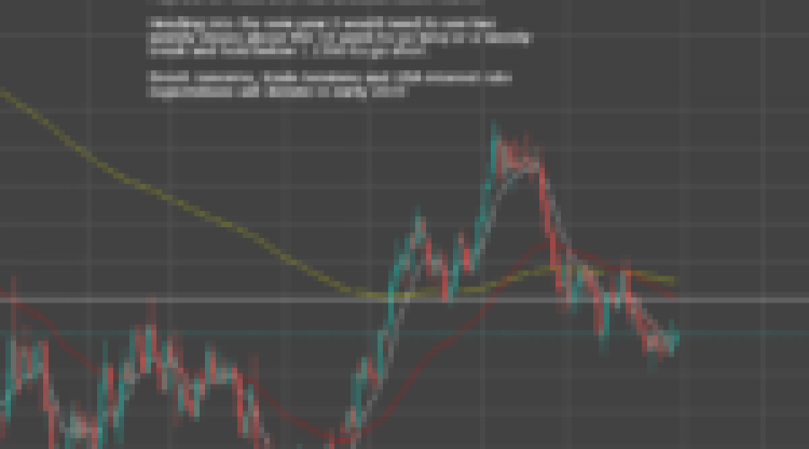 EURUSD drifting in No Man's Land.  2019 trading Plan!