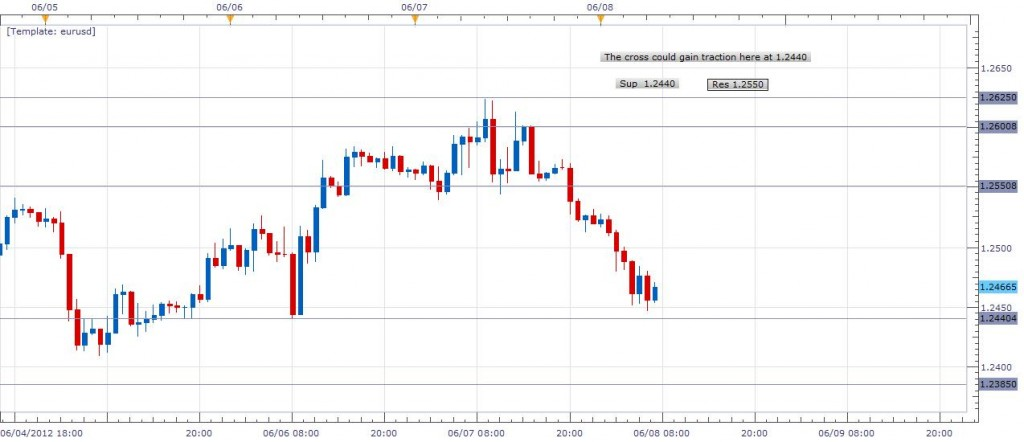 EURUSD could be finding support