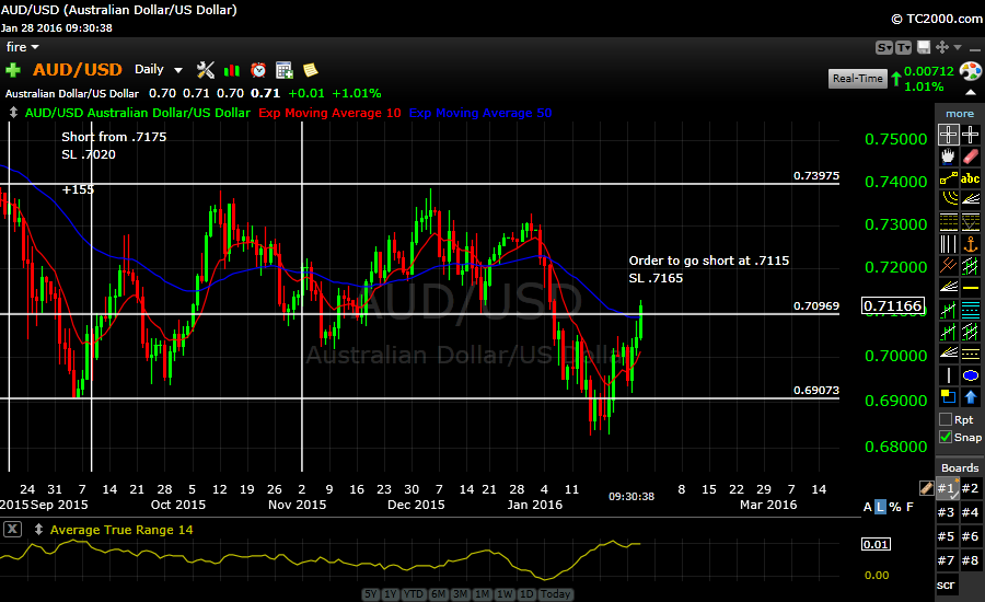 AUDUSD Going Short at .7115…Testing 50 day EMA and price support at .71
