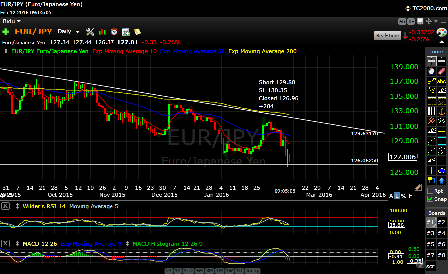 EURJPY  Sitting near support at 126.00 ..Closing Short +284