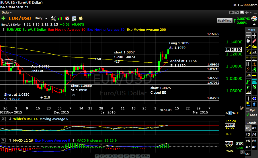 EURUSD up she goes…Moving SL up to lock in 131 Pips..Risk free