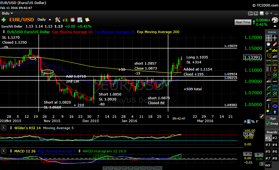 EURUSD  What a ride…Closed long +509.  looking for a pullback jump back in