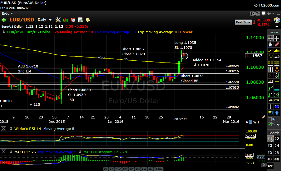 EURUSD adding on the Dip..hunting for 115.00