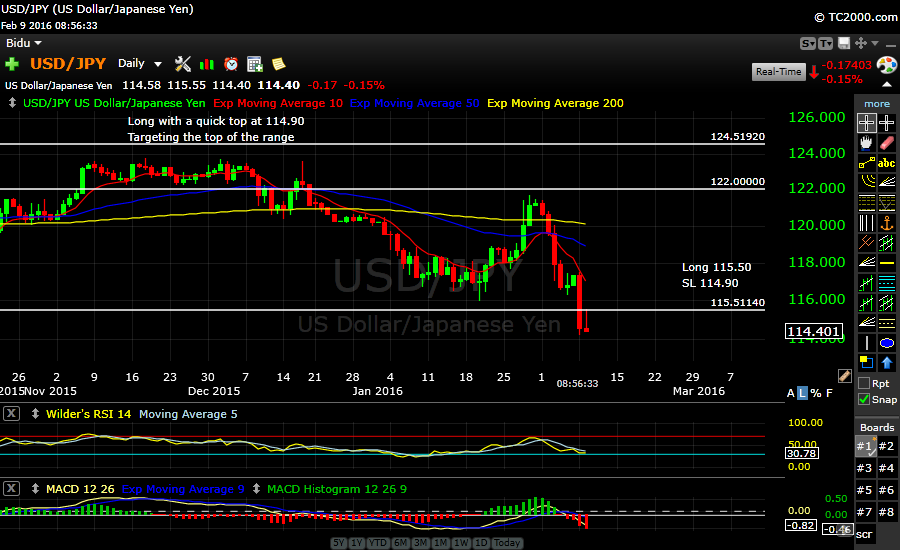 USDJPY broke key support at 115.50…Cloed out -60..Hunting short