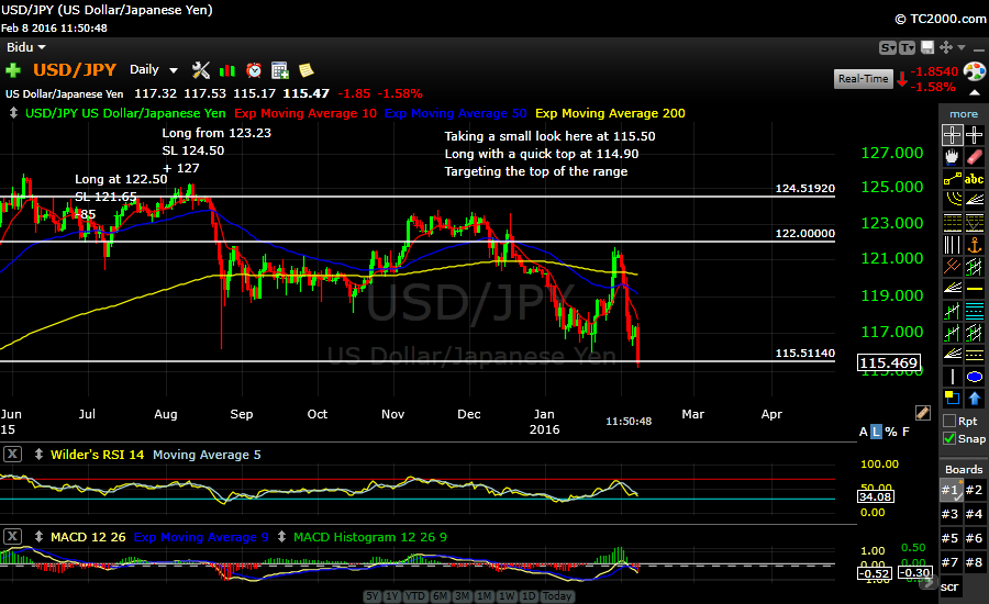 USDJPY   Jumping in small here looking for a bounce off 115.50