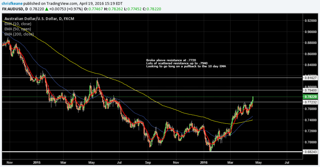 AUDUSD Breaks into the RESISTANCE ZONE….Looking to go long on a pullback tot he 10 day EMA