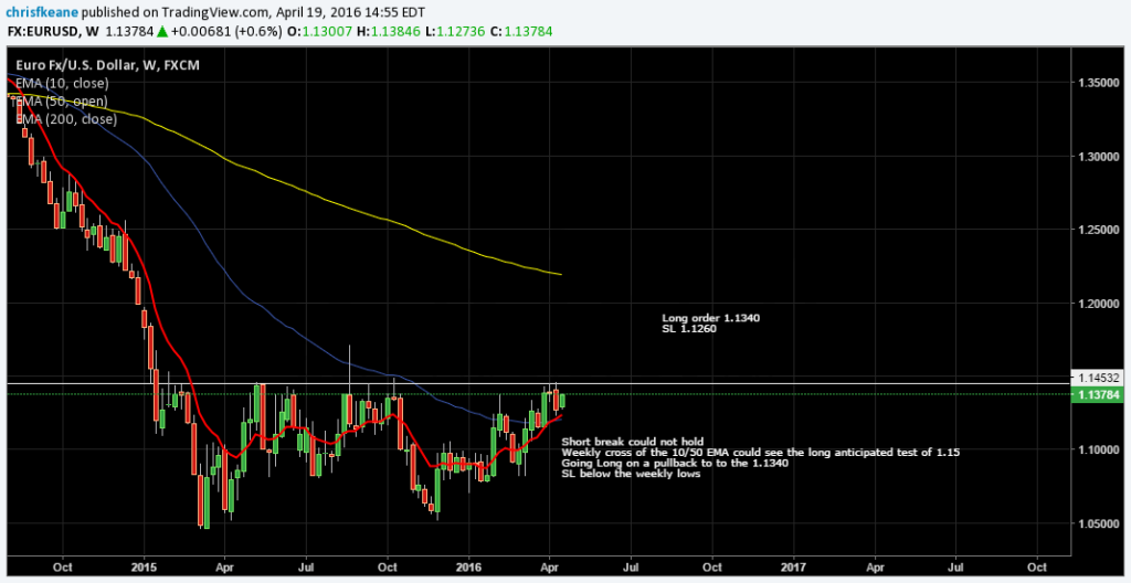 EURUSD weekly cross of the 10/50 Day EMA.  Looking for a test of 1.15