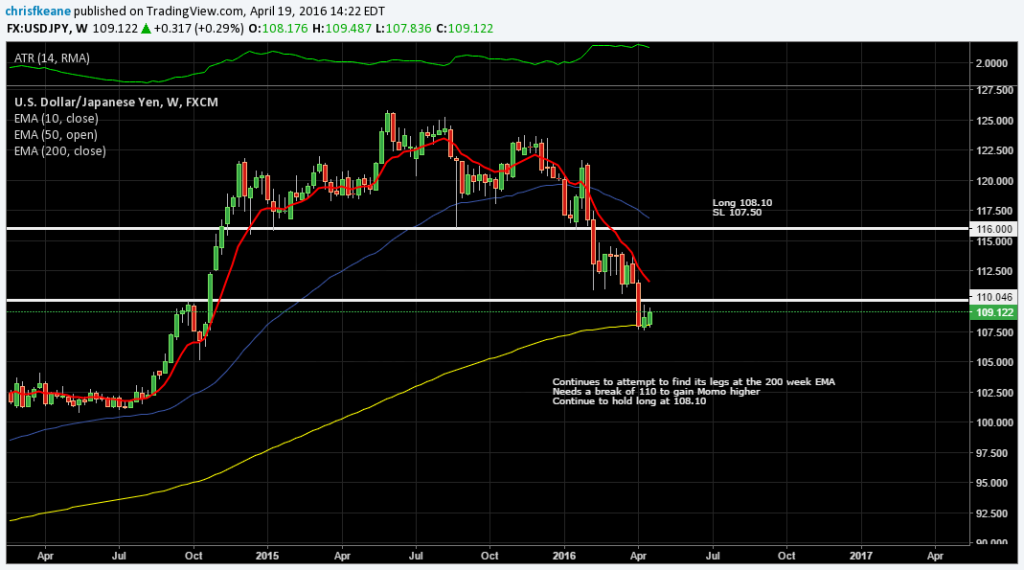 USDJPY Easy does it.  Attempting to find its legs.  playing a bounce of the 200 Week EMA