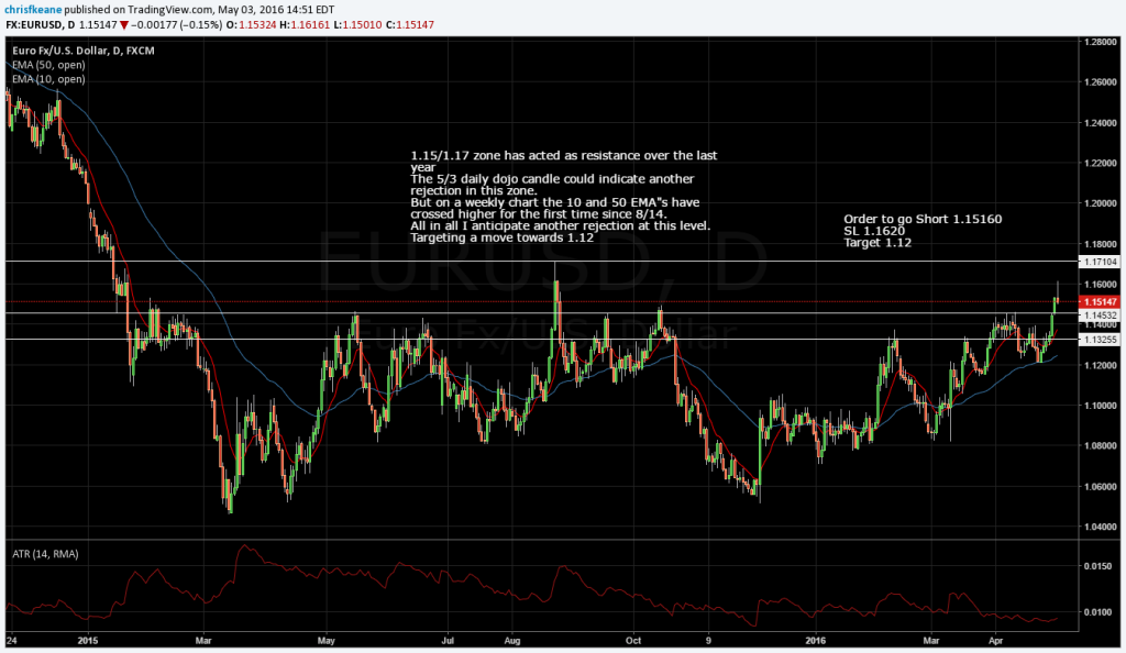 EURUSD Could be a touch and drop in yearly support zone.  Order to go short