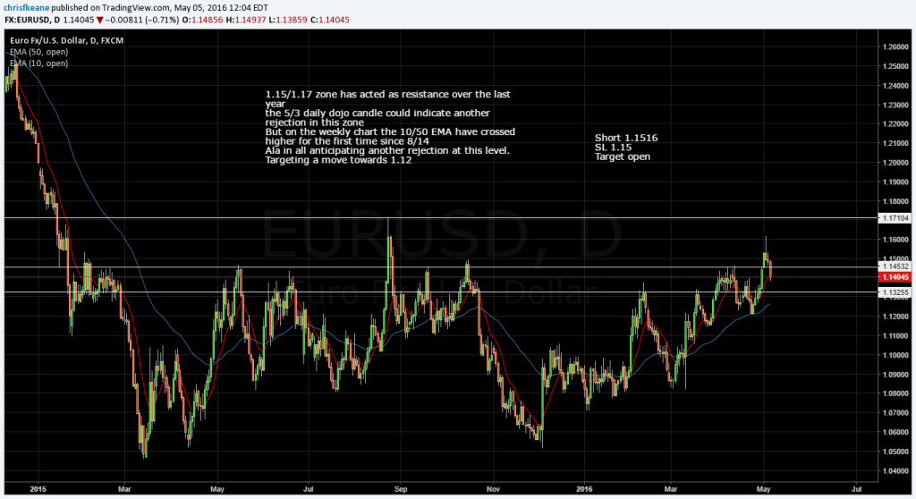 EURUSD working to plan..  Moving SL to 1.15.  Looking for 1.12