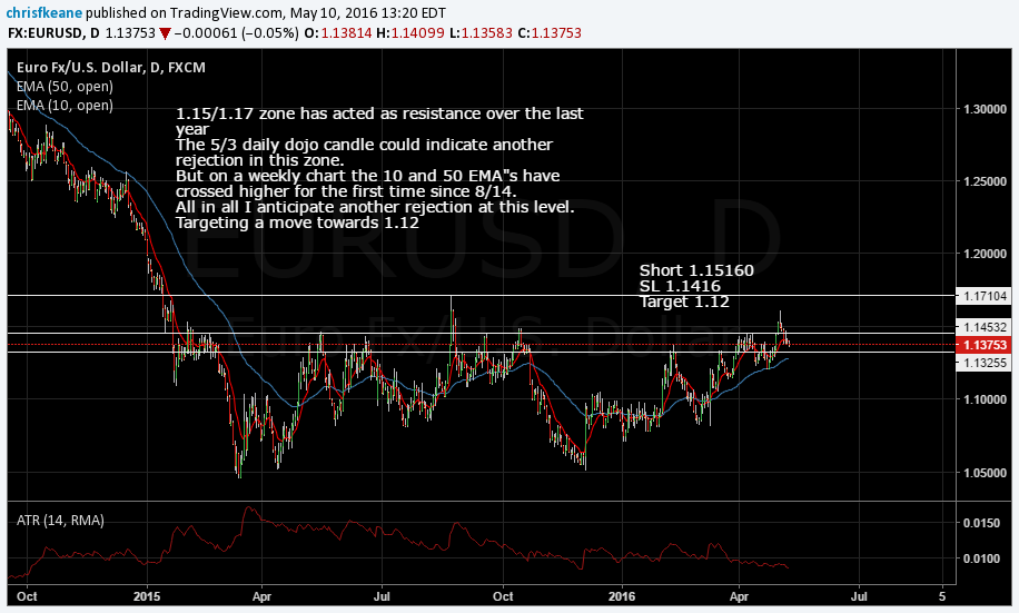 EURUSD Locking +100 pips.  Moving Sl lower.  Hunting 1.12