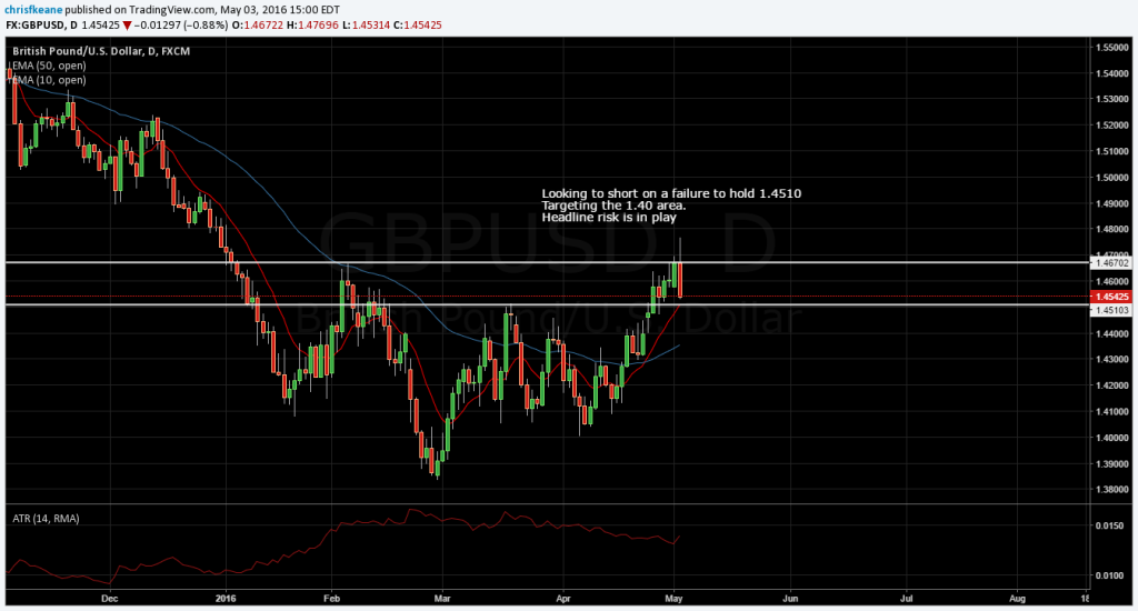 GBPUSD headline risk has made new highs hard to hold.  looking to short on a break of 1.4510