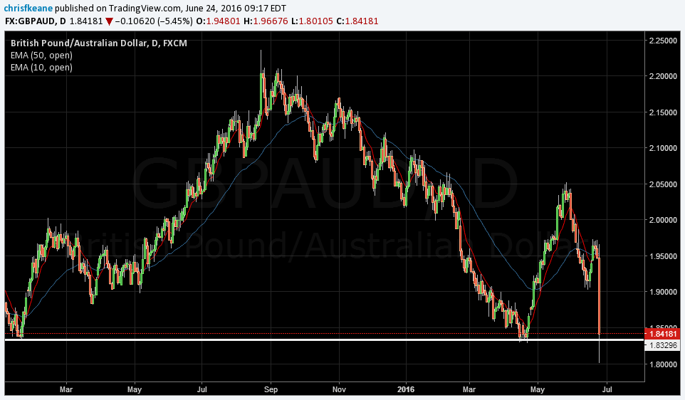 GBPAUD  Finding support at the yearly lows