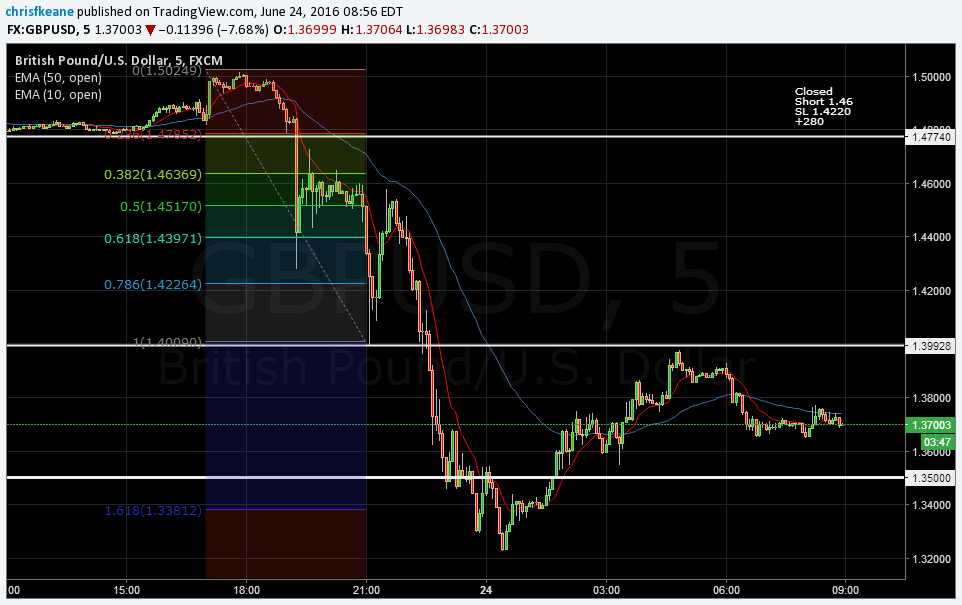 GBPUSD 1.618 Fib extension caped decline.  I expect to see the pair consolidate between 1.40/1.35 in the short term