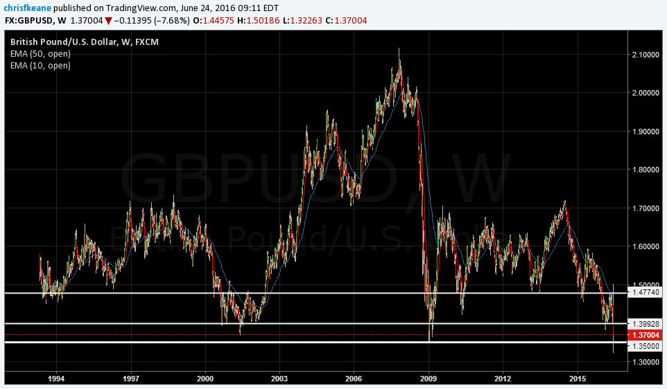 GBPUSD 1.35 is the key.  Weekly Chart