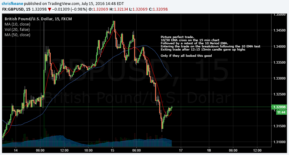 GBPUSD Picture perfect trade!!