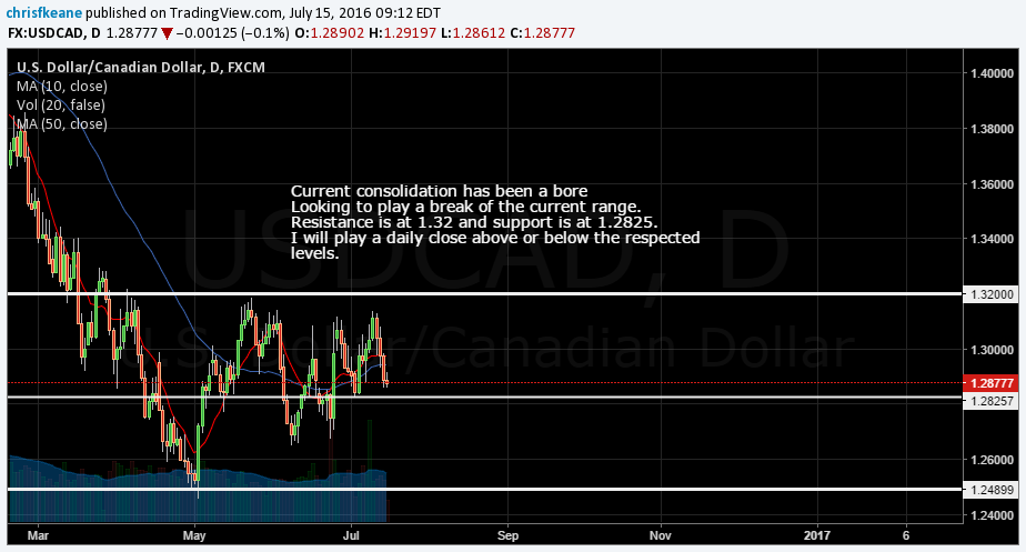 USDCAD Coiling for a pop.  Looking to play a range break of either 1.32 or 1.2825