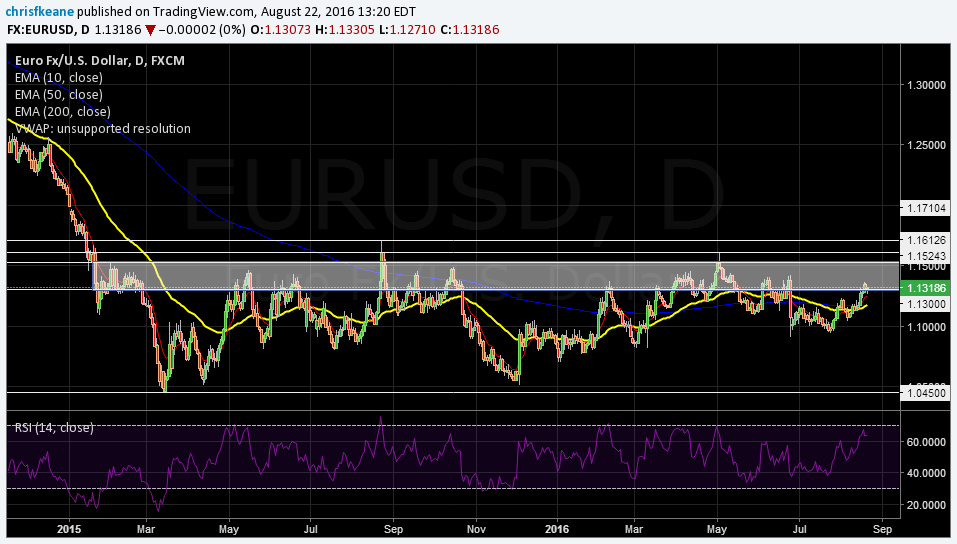 EURUSD Slow steady climb hitting resistance between 1.13/1.15