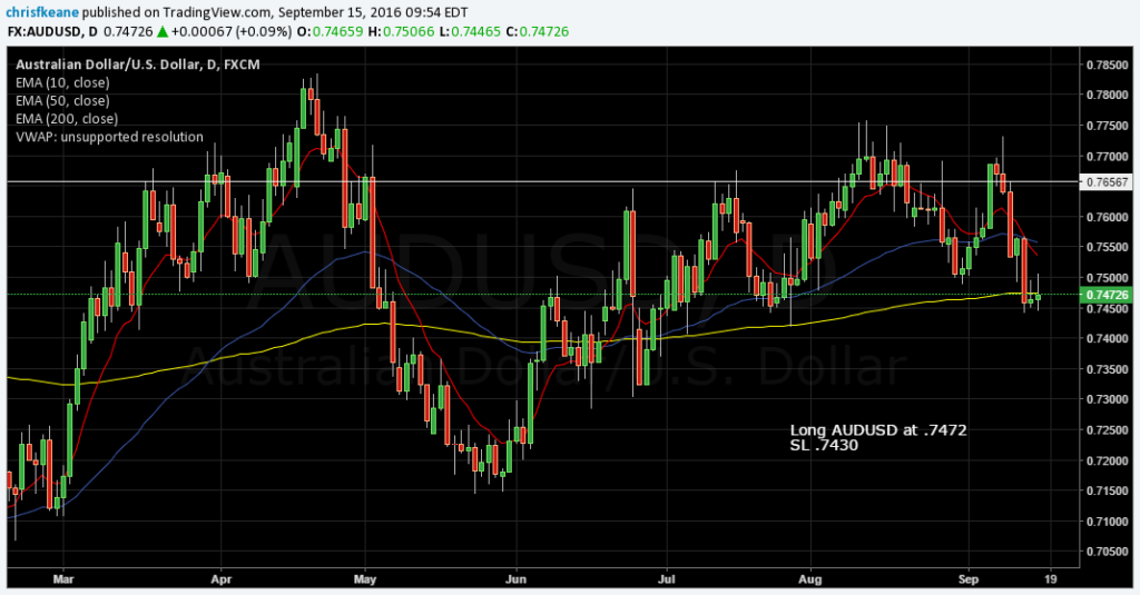 AUDUSD jumping at the 200 day EMA…Looking for a bounce back towards .7700