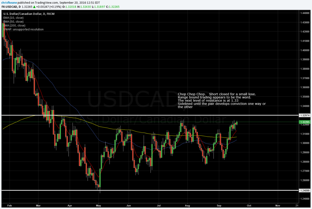 USDCAD Closed short for a small lose.  sidelined until the pair finds conviction