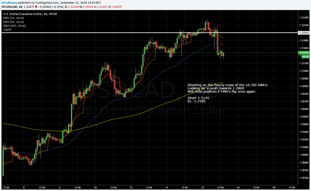 USDCAD heading south.  Jumping short for the ride.