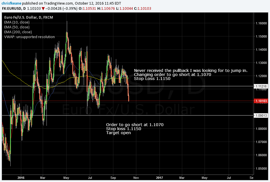 EURUSD No pullback in Asia.  Adjusting short order to 1.1070