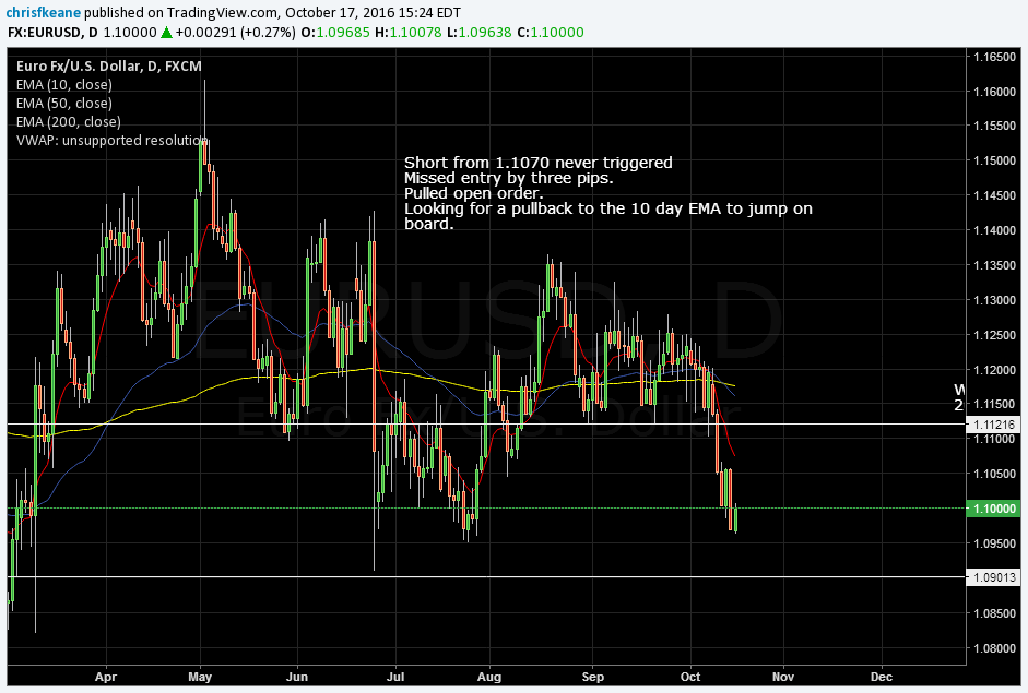 EURUSD No go on the short.  Waiting for a pullback to the 10 day EMA