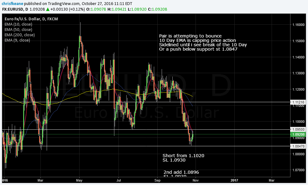 EURUSD Attempting to bounce.  Short closed +56 pips