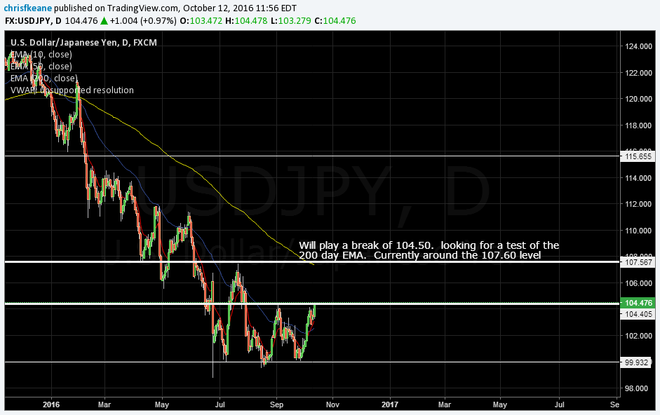 USDJPY testing the 104.50 level.  Plus 10/50 EMA cross.  looking to play