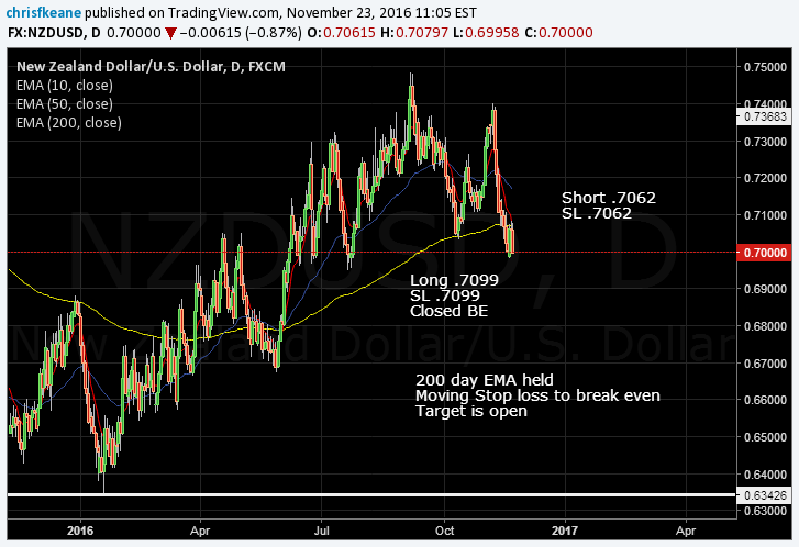 NZDUSD taking a free ride lower.  Stop Loss moved to Risk Free..