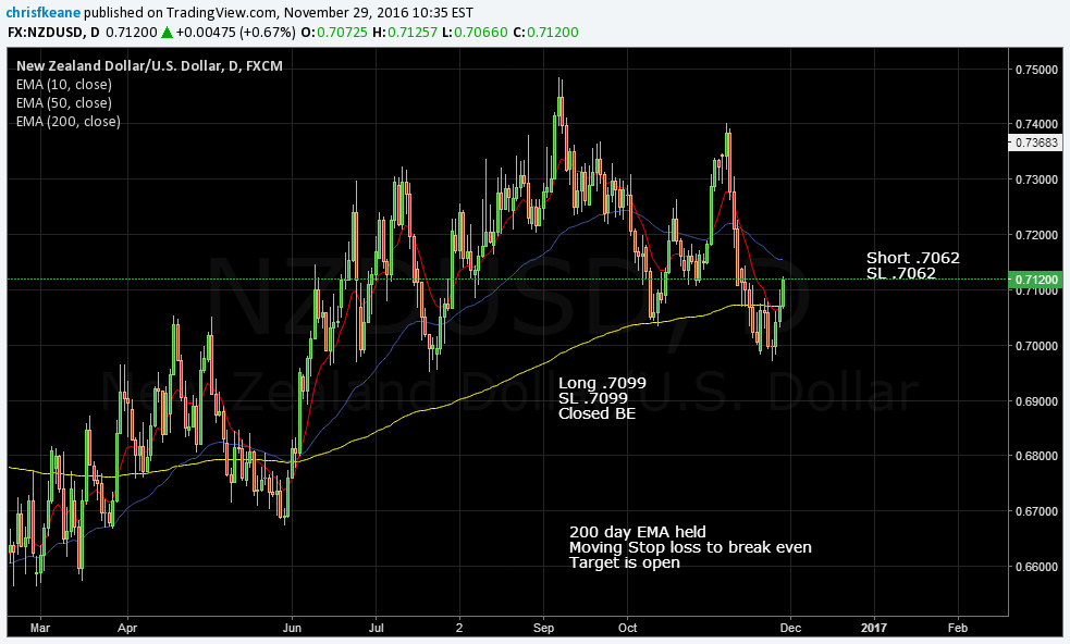 NZDUSD Short Closed Break Even.  Back above 200 Day