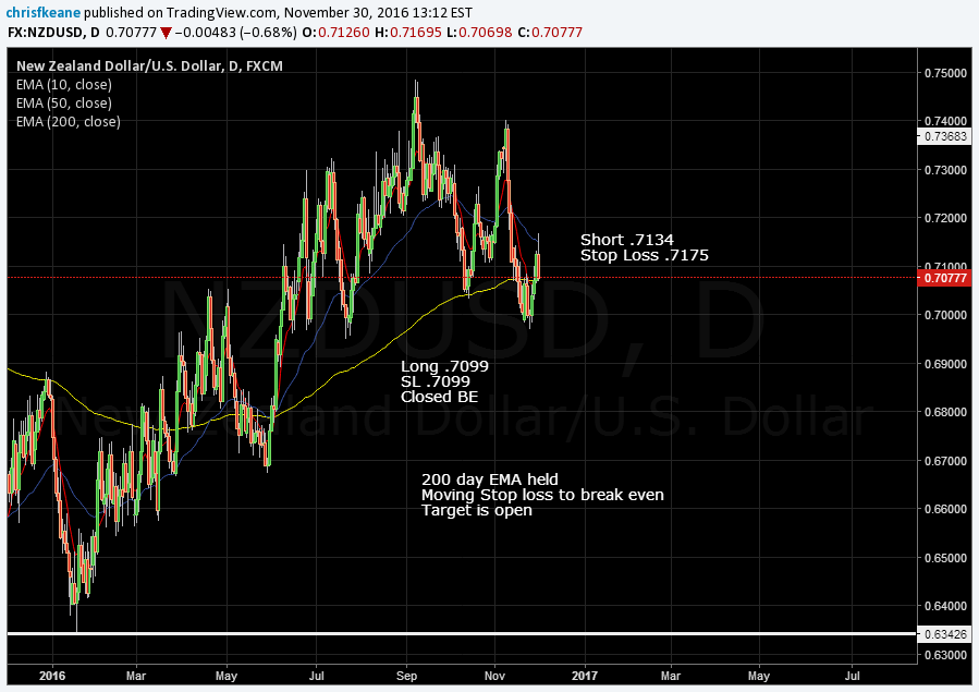 NZDUSD bam went short at the 50 Day EMA…Short .7134