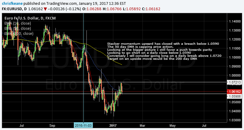 EURUSD retrace running out of steam at the 50 day EMA.  Favoring a short towards parity.