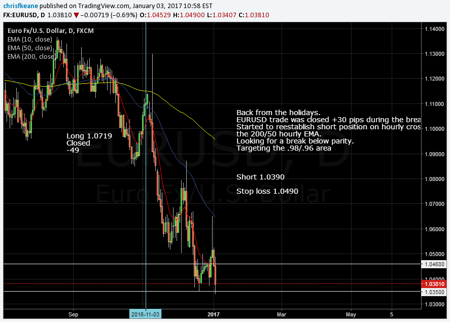 EURUSD Holiday trading is history.  Scaling back into the EURUSD Short.  Targeting a move below parity