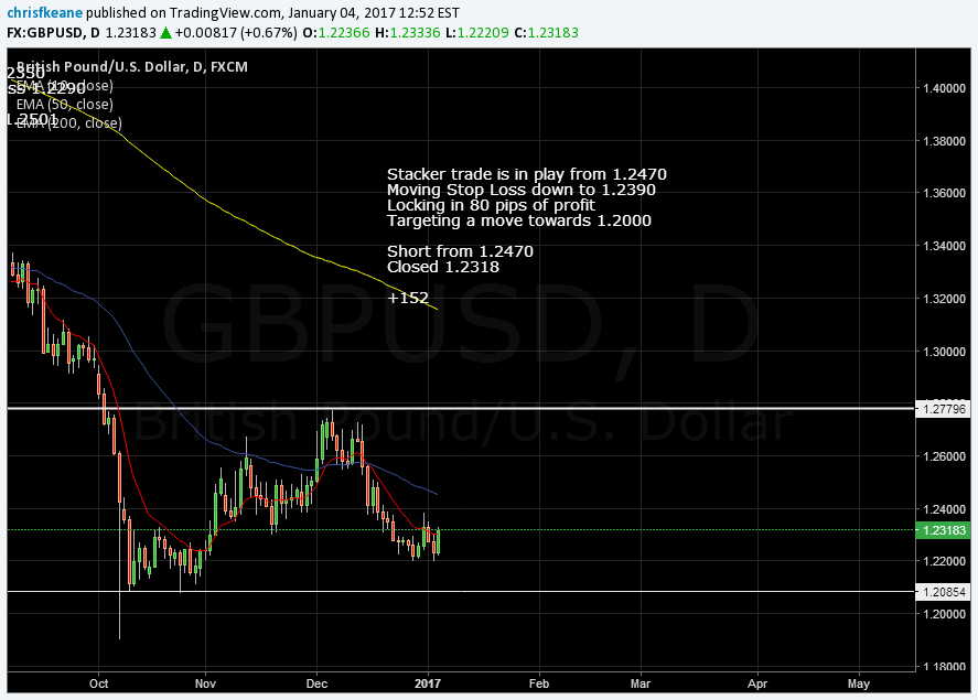 GBPUSD closed short position +152 pips.  Feeling a mood change in the market.  Flat